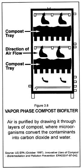 Vapor phase compost biofilter