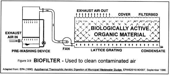 Biofilter -- used to clean contaminated air