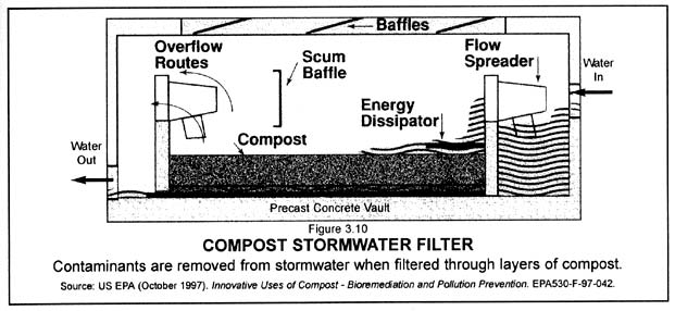 Compost stormwater filter