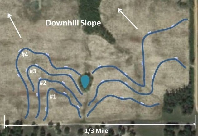 Hear is a top-down view of  the locations of the same 4 swales. All 7 of these swales cover about a 40-acre area that is 1/3 of a mile long. The white marks along the swale are where we placed the spillways.