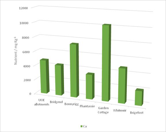 Comparative presence of Calcium on seven comparable organic sites in Scotland 2014