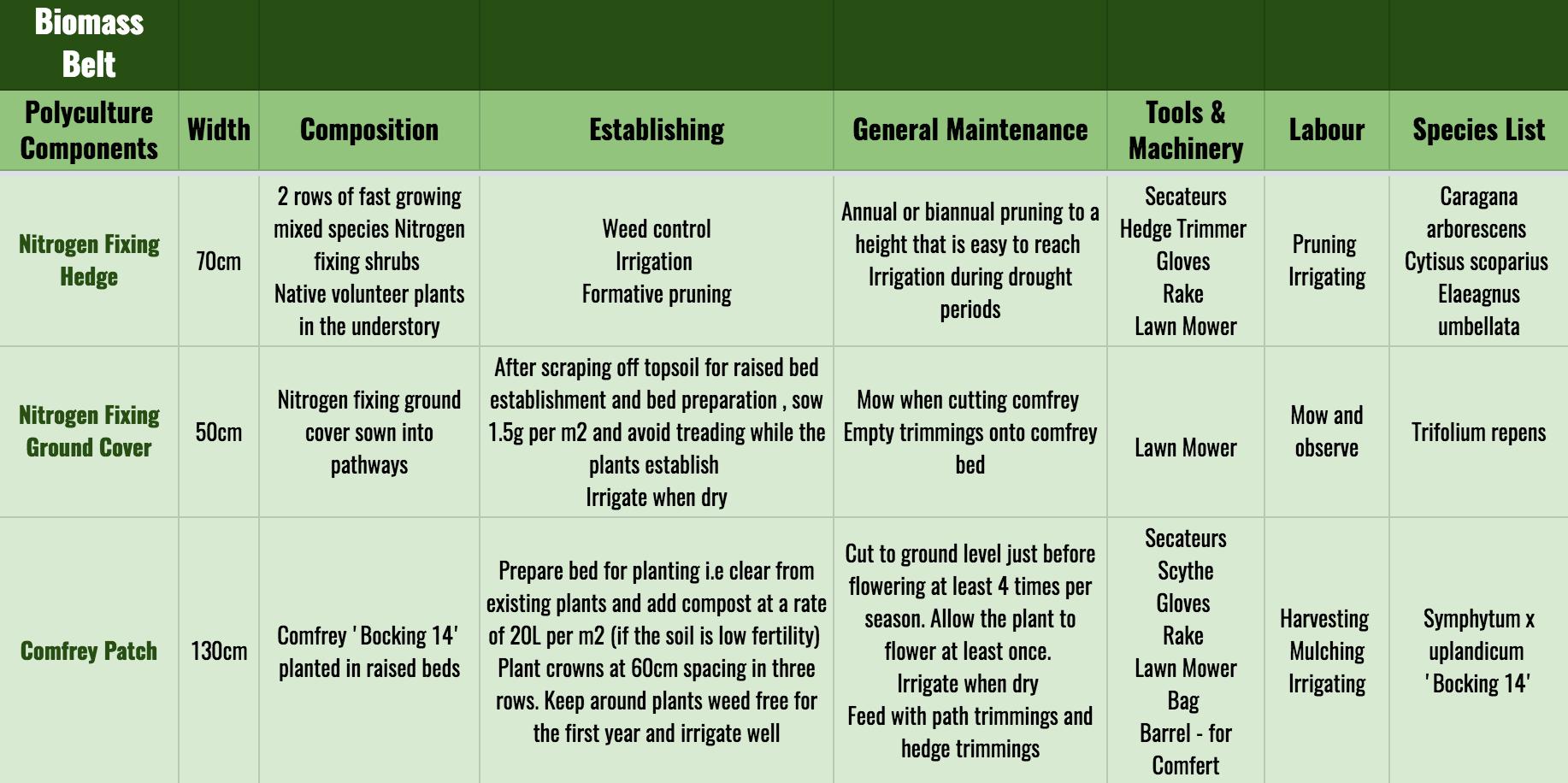MPP - Biomass Belt - Enki : Biomass Belt Overview.