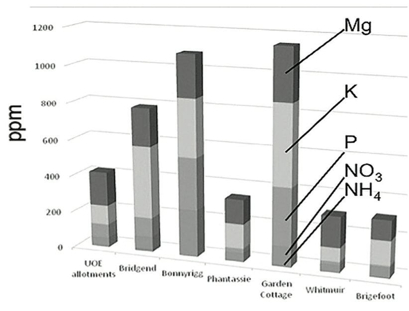 Stacked bar chart showing levels of five key nutrients on seven comparable sites in Scotland 2014. From bottom to top: Ammonium nitrogen (NH ), nitrate 4 nitrogen (NO3), phosphorus (P), potassium (K), and magnesium (Mg).