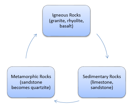 Figure 1: The rock cycle. Igneous rocks are transformed to sedimentary rocks as erosion causes the deposition of sediments which gradually build layers on each other. Sedimentary and igneous rocks become metamorphic rocks when exposed to intense heat and pressure. Metamorphic rock in turn transforms to igneous rocks when melted. Modified from Harpstead et al. 2001