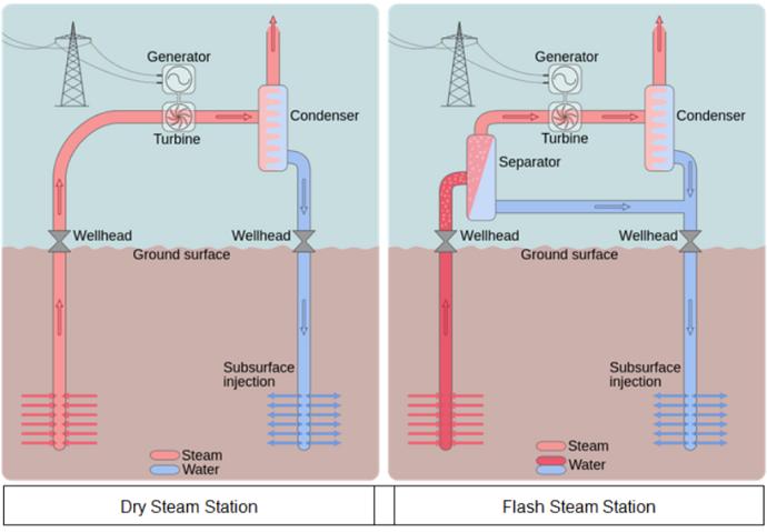 Dry Steam and Flash Steam Stations: Goran Tekan:  CC 3.0