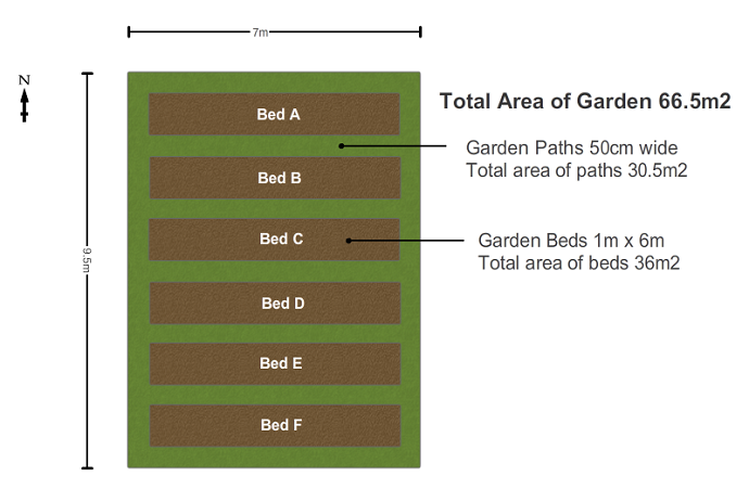 Path and Bed Layout