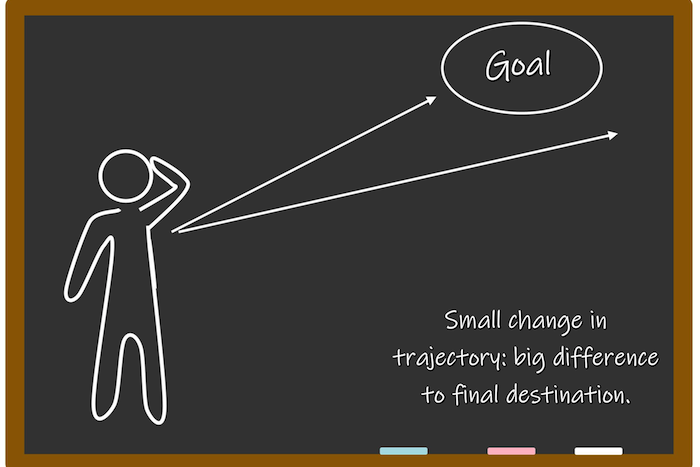 Goal Changes