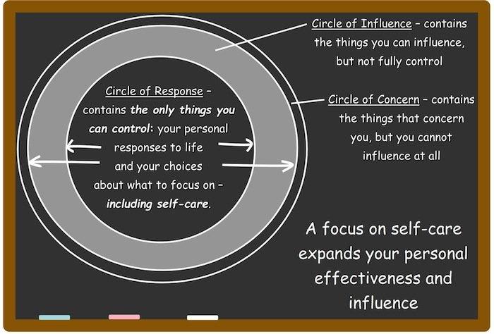 Circle or Response