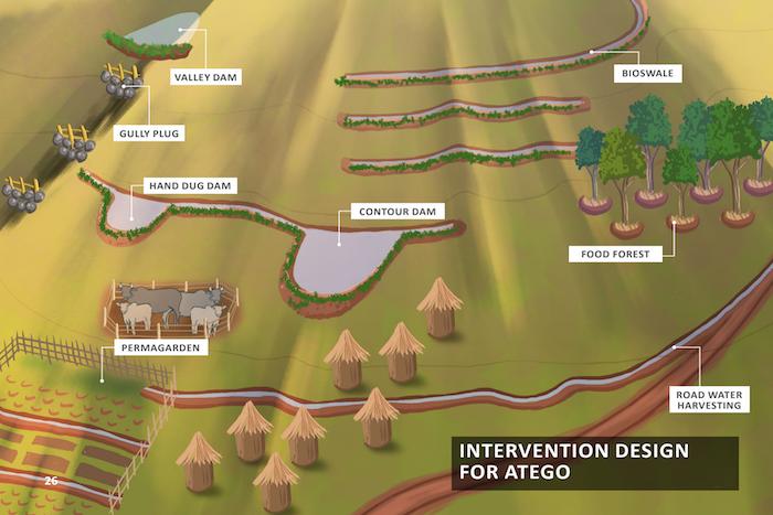 Intervention Design For Atego